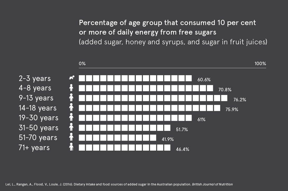 sugar study